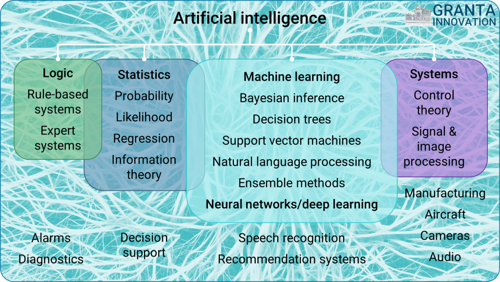 What is AI - Artificial intelligence overview