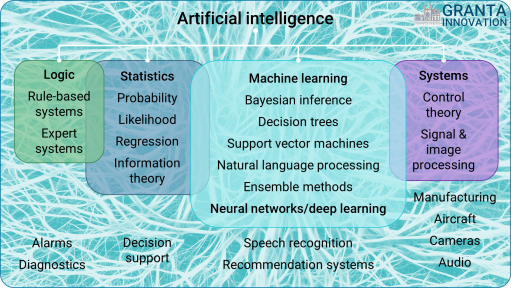 Artificial intelligence AI overview - Granta Innovation